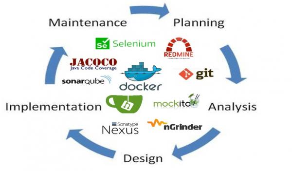 [그림 1] 소프트웨어 개발과정에 활용되는 주요 오픈소스