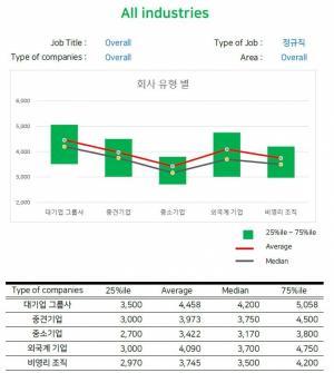 잡플래닛, '2019 연봉 분석 보고서' 발간