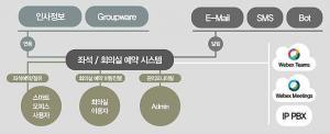 """인성정보, 디지털워크플레이스 솔루션 '버드' 개발…""""업무문화 혁신"""""""