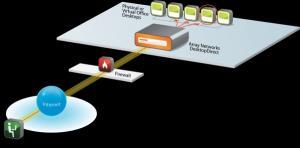 안전한 연결 위한 VPN 필수