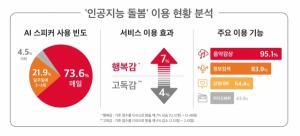SKT '인공지능 돌봄', 언택트 시대 '사회안전망' 진화