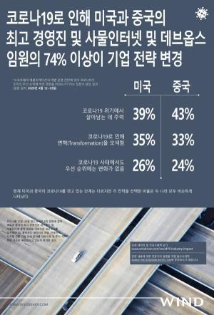 """""""코로나 팬데믹, 美·中 기업 변혁 촉매제로 작용"""""""