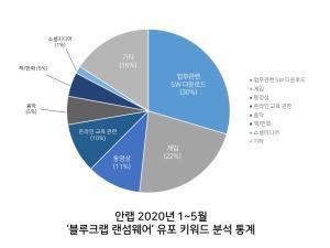 """""""원격근무·온라인 수업 키워드 이용 랜섬웨어 증가"""""""