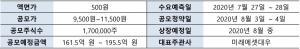 영림원소프트랩, 증권신고서 제출…IPO 본격 돌입